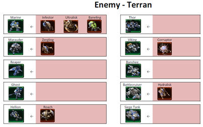 StarCraft 2 Cheatsheet Terran Zerg Protoss